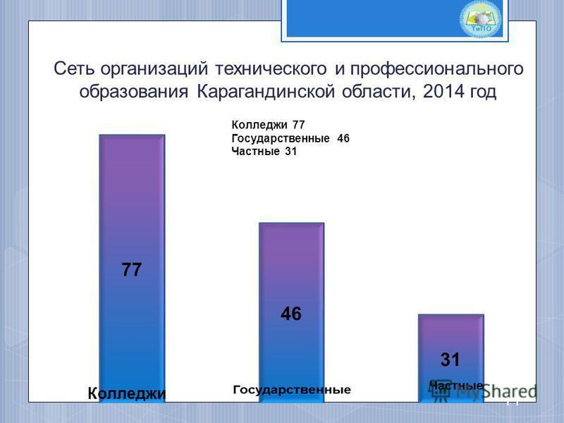 Сеть организаций технического и профессионального образования Карагандинской области, 2014 год Колледжи 77 Государственные 46 Частные 31 11 Колледжи