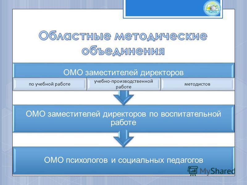 ОМО заместителей директоров по воспитательной работе ОМО заместителей директоров по учебной работе учебно-производственной работе методистов