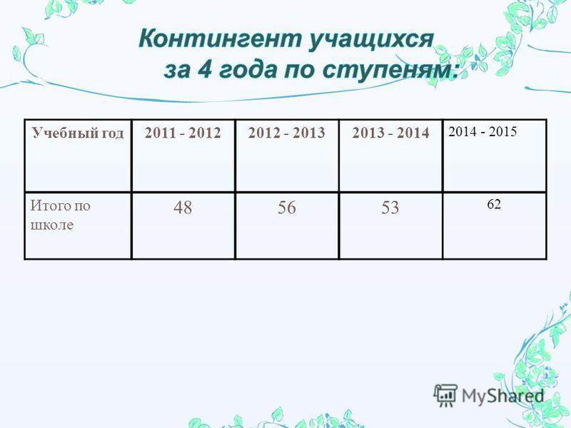 Учебный год 2011 - 20122012 - 20132013 - 2014 2014 - 2015 Итого по школе 485653 62