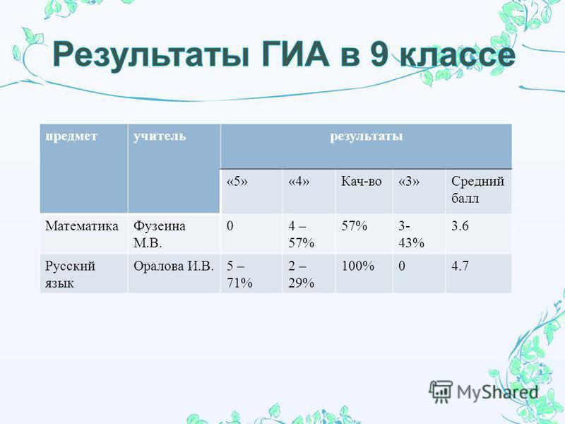 предмет учитель результаты «5»«4» Кач - во «3» Средний балл Математика Фузеина М. В. 04 – 57% 57%3- 43% 3.6 Русский язык Оралова И. В.5 – 71% 2 – 29% 100%04.7
