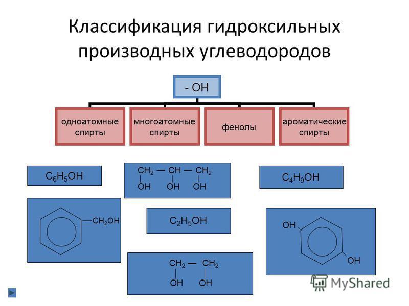 Классификация гидроксильных производных углеводородов - ОН одноатомные спирты многоатомные спирты фенолы ароматические спирты С 6 Н 5 ОН С 4 Н 9 ОН С 2 Н 5 ОН СН 2 СН СН 2 ОН ОН ОН СН 2 ОН ОН СН 2 СН 2 ОН