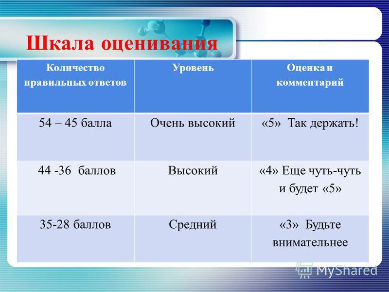 ПРОВЕРЬ СВОИ ЗНАНИЯ. 7)а) предельные, непредельные, ароматические (по 2 балла) б) одноатомные, двухатомные, трехатомные в) первичные, вторичные, третичные. 8)Для спиртов характерны 3 вида изомерии: (2 балла) изомерия углеродного скелета, функциональн