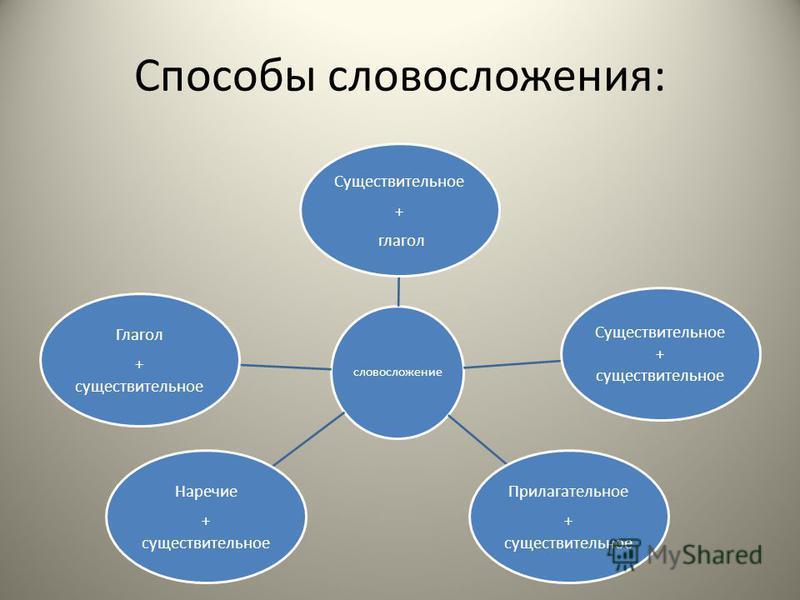 Способы словосложения: словосложение Существительное + глагол Существительное + существительное Прилагательное + существительное Наречие + существительное Глагол + существительное