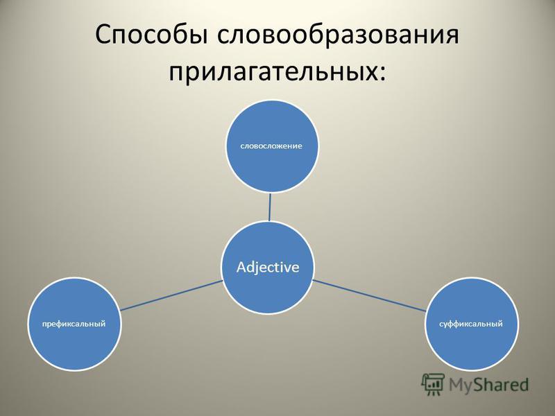 Способы словообразования прилагательных: Adjective словосложениесуффиксальныйпрефиксальный