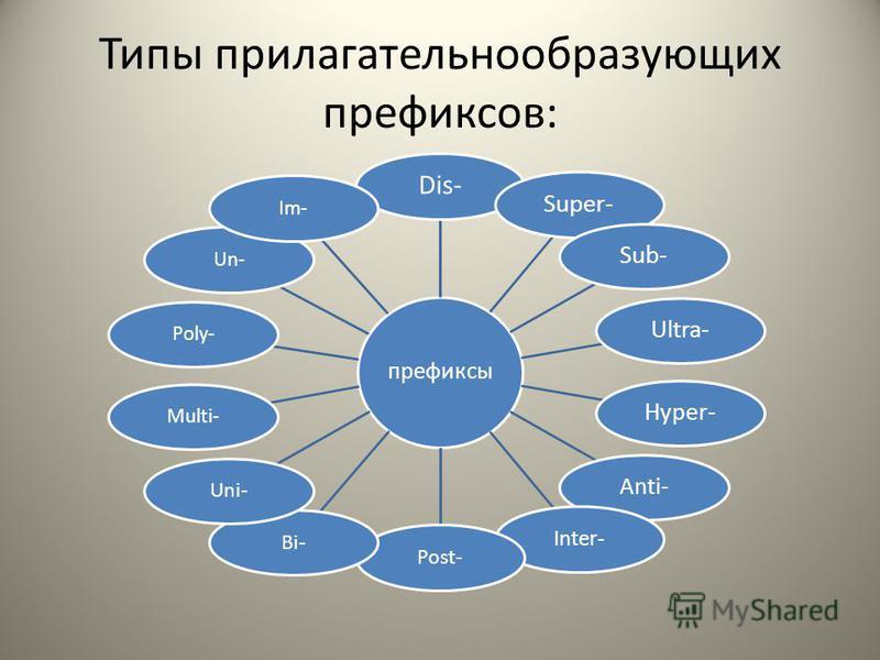 Типы прилагательное образующих префиксов: префиксы Dis- Super-Sub- Ultra-Hyper- Anti- Inter- Post-Bi-Uni- Multi-Poly-Un-Im-
