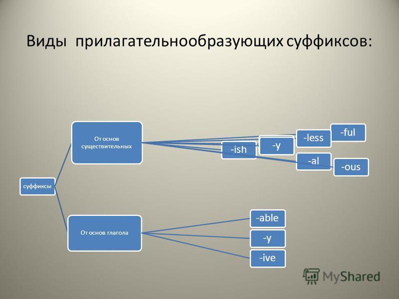 Виды прилагательное образующих суффиксов: суффиксы От основ существительных -ful-less-ly-ish-y-al-ous От основ глагола -able-y-ive