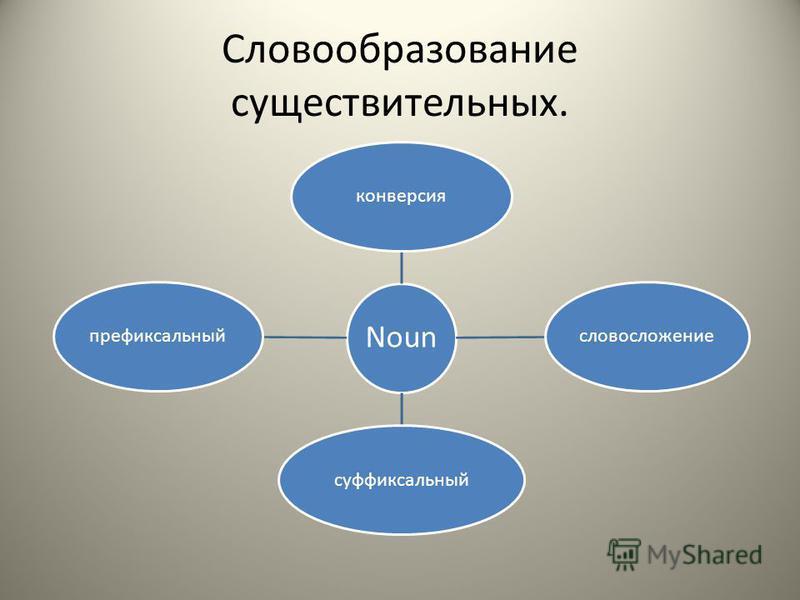 Словообразование существительных. Noun конверсиясловосложениесуффиксальныйпрефиксальный