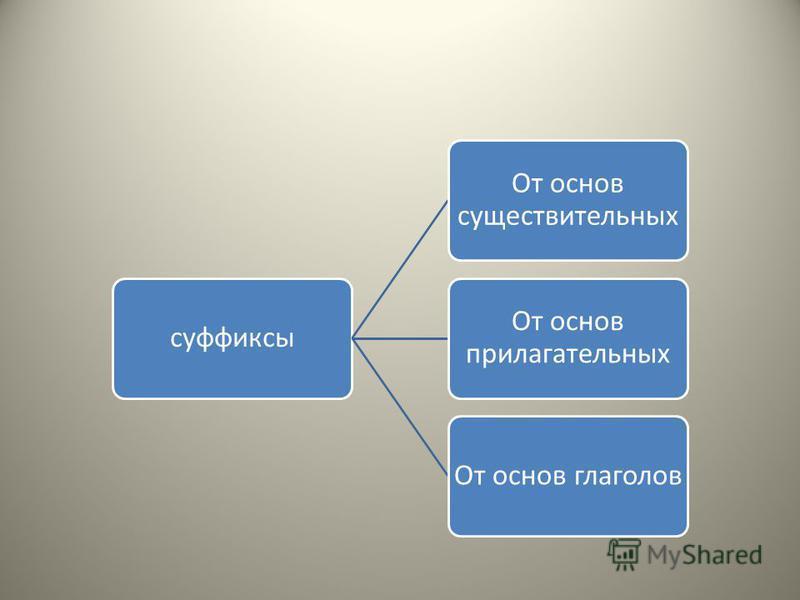 суффиксы От основ существительных От основ прилагательных От основ глаголов
