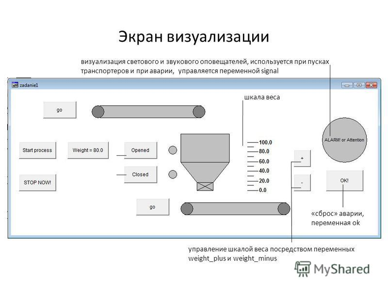Экран визуализации управление шкалой веса посредством переменных weight_plus и weight_minus «сброс» аварии, переменная ok визуализация светового и звукового оповещателей, используется при пусках транспортеров и при аварии, управляется переменной sign