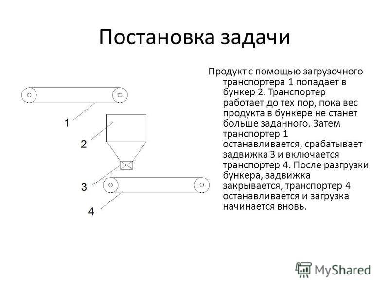 Постановка задачи Продукт с помощью загрузочного транспортера 1 попадает в бункер 2. Транспортер работает до тех пор, пока вес продукта в бункере не станет больше заданного. Затем транспортер 1 останавливается, срабатывает задвижка 3 и включается тра