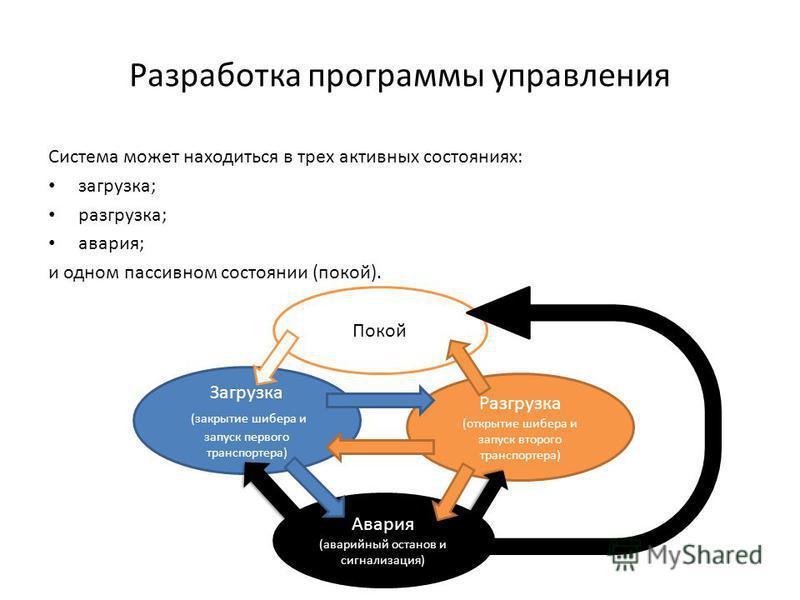 Разработка программы управления Система может находиться в трех активных состояниях: загрузка; разгрузка; авария; и одном пассивном состоянии (покой). Покой Загрузка (закрытие шибера и запуск первого транспортера) Разгрузка (открытие шибера и запуск