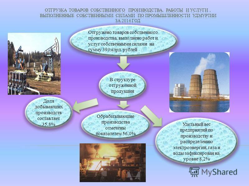 Отгружено товаров собственного производства, выполнено работ и услуг собственными силами на сумму 393 млрд. рублей В структуре отгруженной продукции Доля добывающих производств составляет 35,8% Обрабатывающие производства отмечены показателем 56,0% У