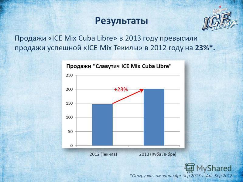 Результаты Продажи «ICE Mix Cuba Libre» в 2013 году превысили продажи успешной «ICE Mix Текилы» в 2012 году на 23%*. *Отгрузки компании Apr-Sep 2013 vs Apr-Sep 2012. 2013 (Куба Либре)2012 (Текила)