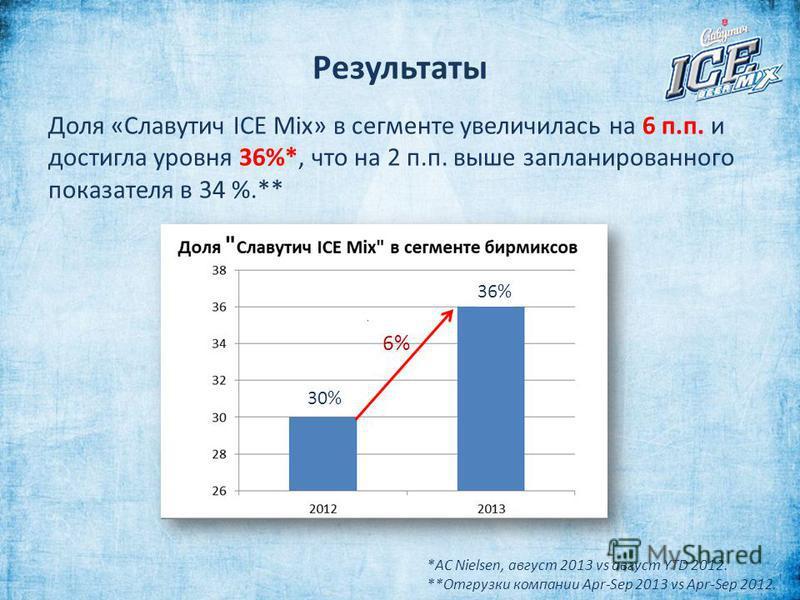 Результаты Доля «Славутич ICE Mix» в сегменте увеличилась на 6 п.п. и достигла уровня 36%*, что на 2 п.п. выше запланированного показателя в 34 %.** *AC Nielsen, август 2013 vs август YTD 2012. **Отгрузки компании Apr-Sep 2013 vs Apr-Sep 2012. 36% 6%