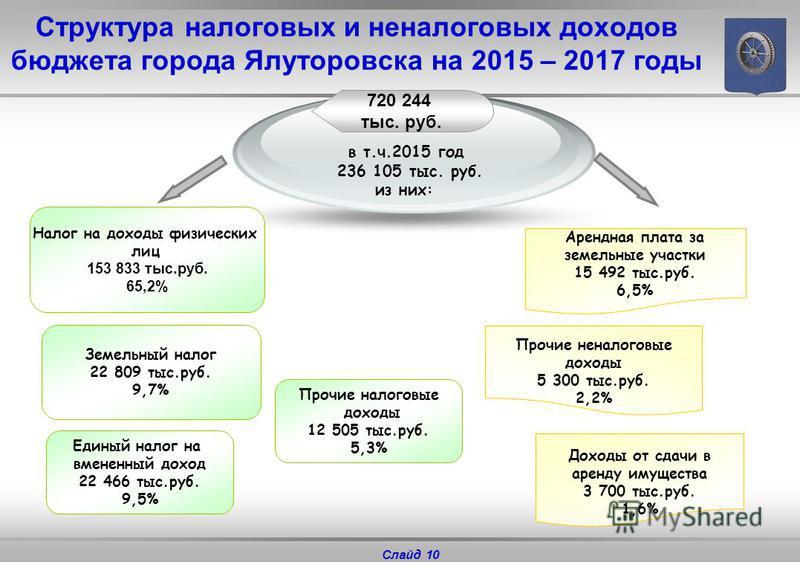 Слайд 10 Структура налоговых и неналоговых доходов бюджета города Ялуторовска на 2015 – 2017 годы в т.ч.2015 год 236 105 тыс. руб. из них: Налог на доходы физических лиц 153 833 тыс.руб. 65,2% Единый налог на вмененный доход 22 466 тыс.руб. 9,5% Арен