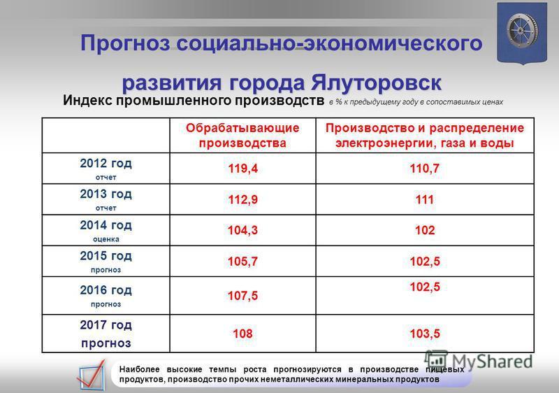 в % к предыдущему году в сопоставимых ценах Индекс промышленного производств Обрабатывающие производства Производство и распределение электроэнергии, газа и воды 2012 год отчет 119,4110,7 2013 год отчет 112,9111 2014 год оценка 104,3102 2015 год прог