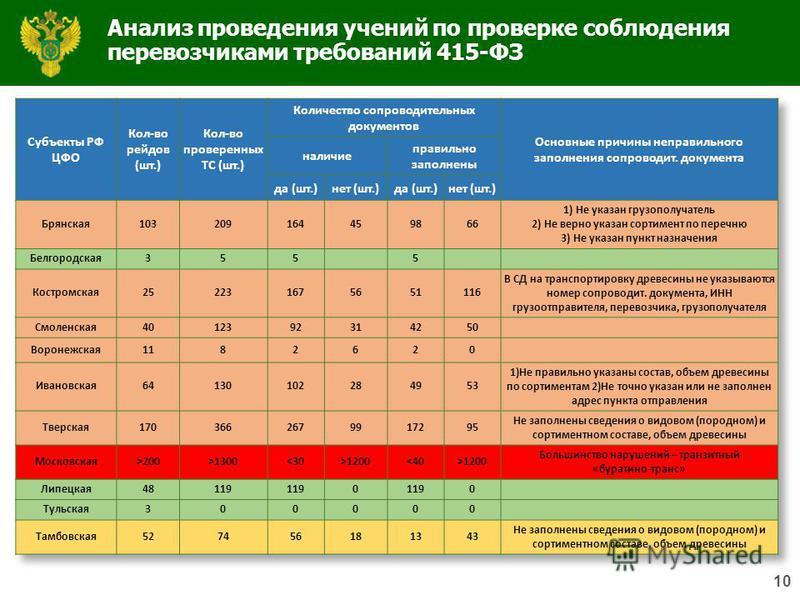 10 Анализ проведения учений по проверке соблюдения перевозчиками требований 415-ФЗ