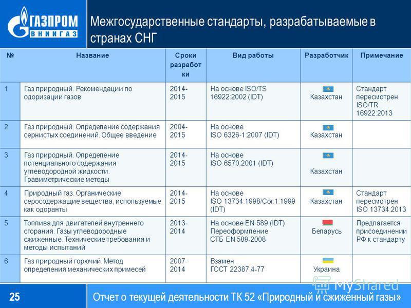 Межгосударственные стандарты, разрабатываемые в странах СНГ Название Сроки разработ ки Вид работы РазработчикПримечание 1Газ природный. Рекомендации по одоризации газов 2014- 2015 На основе ISO/TS 16922:2002 (IDT)Казахстан Стандарт пересмотрен ISO/TR