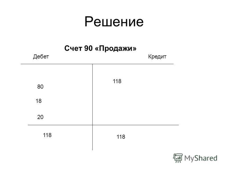 Решение Счет 90 «Продажи» Дебет Кредит 118 80 18 20 118
