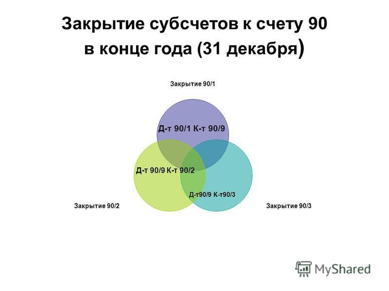 Закрытие субсчетов к счету 90 в конце года (31 декабря ) Закрытие 90/1 Закрытие 90/3 Закрытие 90/2 Д-т 90/1 К-т 90/9 Д-т 90/9 К-т 90/2 Д-т 90/9 К-т 90/3