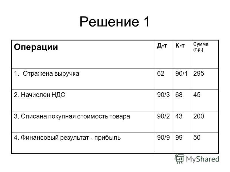 Решение 1 Операции Д-тК-т Сумма (т.р.) 1. Отражена выручка 6290/1295 2. Начислен НДС90/36845 3. Списана покупная стоимость товара 90/243200 4. Финансовый результат - прибыль 90/99950