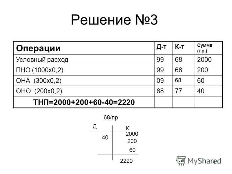 41 Решение 3 Операции Д-тК-т Сумма (т.р.) Условный расход 99682000 ПНО (1000 х 0,2)9968200 ОНА (300 х 0,2)09 68 60 ОНО (200 х 0,2)687740 ТНП=2000+200+60-40=2220 68/пр Д К 40 200 2000 60 2220