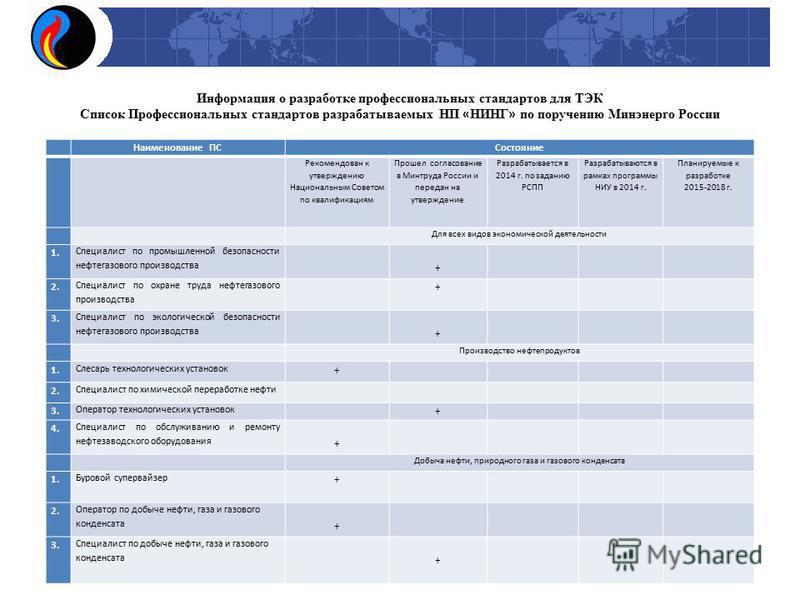 Наименование ПССостояние Рекомендован к утверждению Национальным Советом по квалификациям Прошел согласование в Минтруда России и передан на утверждение Разрабатывается в 2014 г. по заданию РСПП Разрабатываются в рамках программы НИУ в 2014 г. Планир