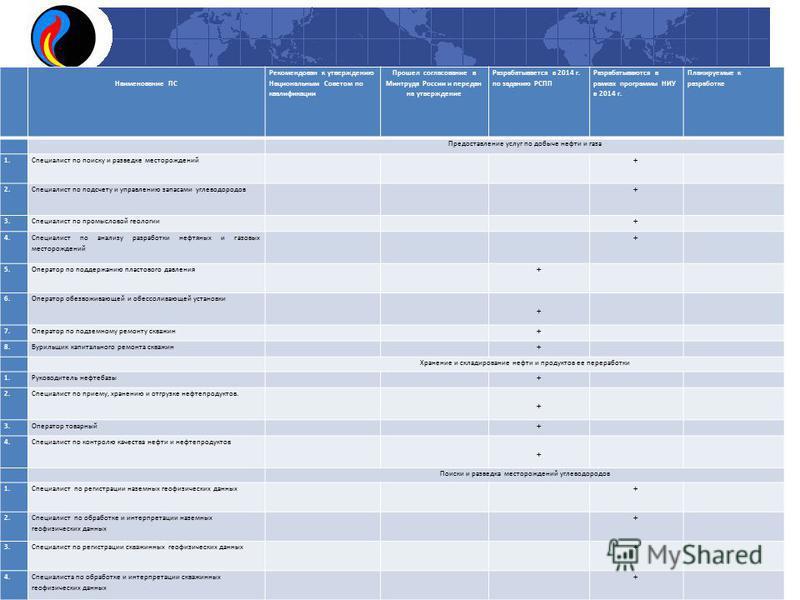 Наименование ПС Рекомендован к утверждению Национальным Советом по квалификации Прошел согласование в Минтруда России и передан на утверждение Разрабатывается в 2014 г. по заданию РСПП Разрабатываются в рамках программы НИУ в 2014 г. Планируемые к ра
