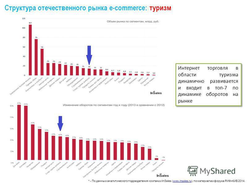 * - По данным аналитического подразделения компании InSales (www.insales.ru), по материалам форума РИФ+КИБ 2014.www.insales.ru Структура отечественного рынка e-commerce: туризм Интернет торговля в области туризма динамично развивается и входит в топ-