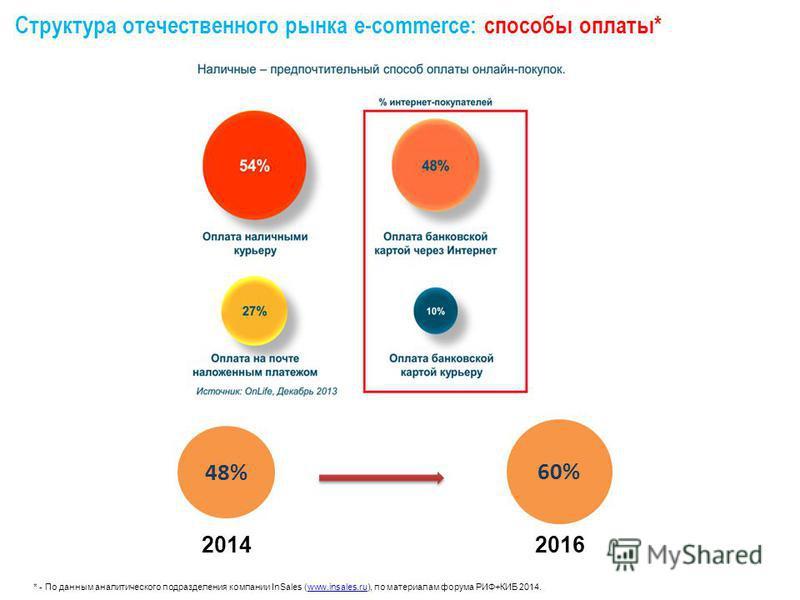 Структура отечественного рынка e-commerce: способы оплаты* * - По данным аналитического подразделения компании InSales (www.insales.ru), по материалам форума РИФ+КИБ 2014.www.insales.ru 48% 2014 60% 2016