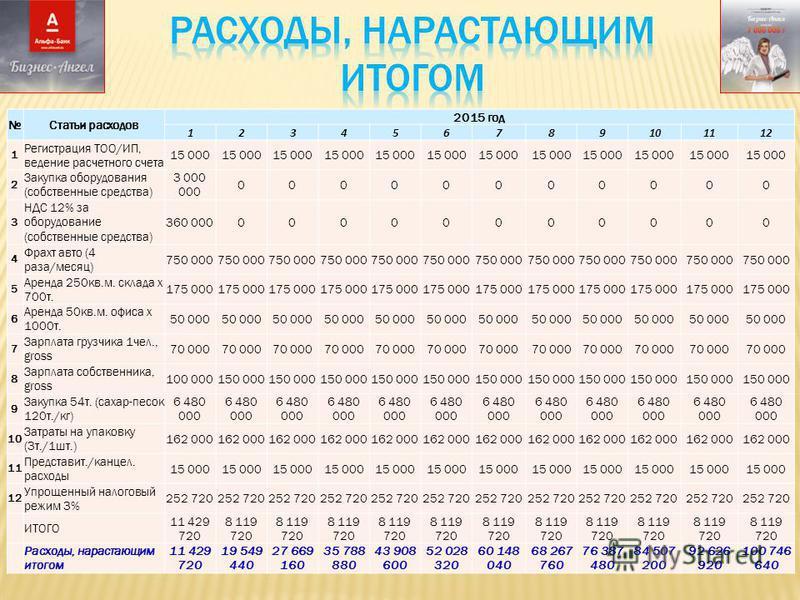 Статьи расходов 2015 год 123456789101112 1 Регистрация ТОО/ИП, ведение расчетного счета 15 000 2 Закупка оборудования (собственные средства) 3 000 000 00000000000 3 НДС 12% за оборудование (собственные средства) 360 00000000000000 4 Фрахт авто (4 раз