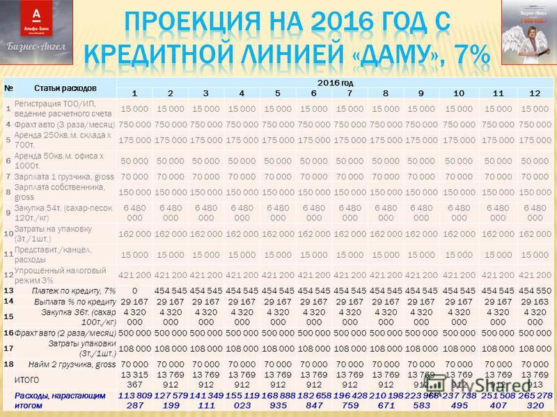 Статьи расходов 2016 год 123456789101112 1 Регистрация ТОО/ИП, ведение расчетного счета 15 000 4 Фрахт авто (3 раза/месяц)750 000 5 Аренда 250 кв.м. склада х 700 т. 175 000 6 Аренда 50 кв.м. офиса х 1000 т. 50 000 7 Зарплата 1 грузчика, gross70 000 8