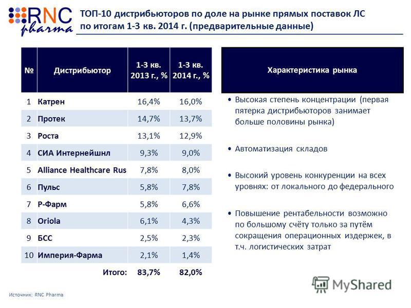 ТОП-10 дистрибьюторов по доле на рынке прямых поставок ЛС по итогам 1-3 кв. 2014 г. (предварительные данные) Источник: RNC Pharma Дистрибьютор 1-3 кв. 2013 г., % 1-3 кв. 2014 г., % 1Катрен 16,4%16,0% 2Протек 14,7%13,7% 3Роста 13,1%12,9% 4СИА Интерней