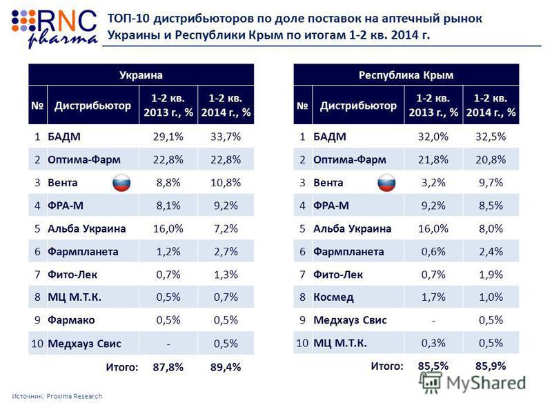ТОП-10 дистрибьюторов по доле поставок на аптечный рынок Украины и Республики Крым по итогам 1-2 кв. 2014 г. Источник: Proxima Research Украина Дистрибьютор 1-2 кв. 2013 г., % 1-2 кв. 2014 г., % 1БАДМ29,1%33,7% 2Оптима-Фарм 22,8% 3Вента 8,8%10,8% 4ФР