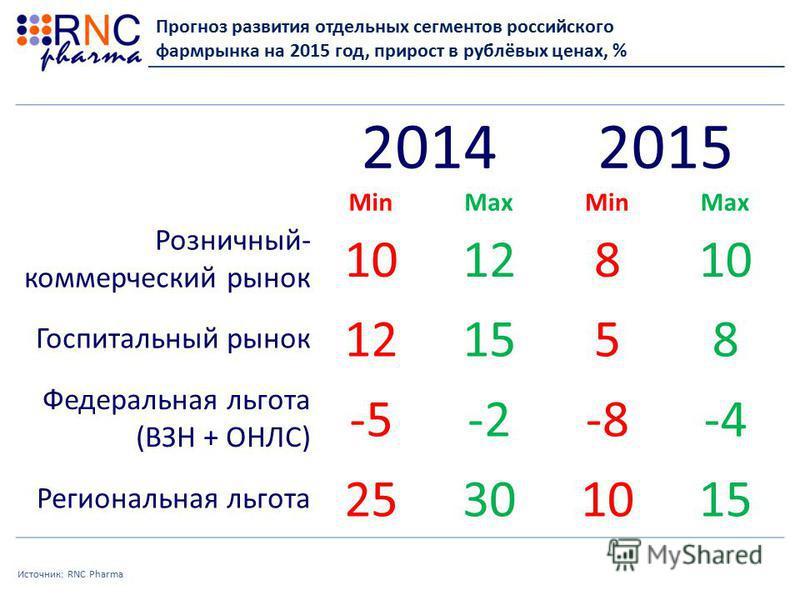 Источник: RNC Pharma Прогноз развития отдельных сегментов российского фармрынка на 2015 год, прирост в рублёвых ценах, % 20142015 MinMaxMinMax Розничный- коммерческий рынок 1012810 Госпитальный рынок 121558 Федеральная льгота (ВЗН + ОНЛС) -5-2-8-4 Ре
