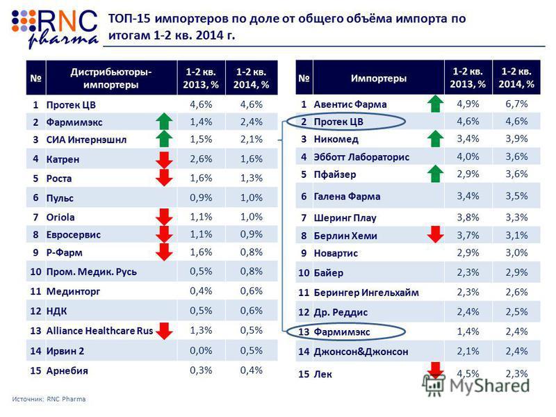 ТОП-15 импортеров по доле от общего объёма импорта по итогам 1-2 кв. 2014 г. Источник: RNC Pharma Дистрибьюторы- импортеры 1-2 кв. 2013, % 1-2 кв. 2014, % 1 Протек ЦВ4,6% 2 Фармимэкс 1,4%2,4% 3 СИА Интернэшнл 1,5%2,1% 4 Катрен 2,6%1,6% 5 Роста 1,6%1,