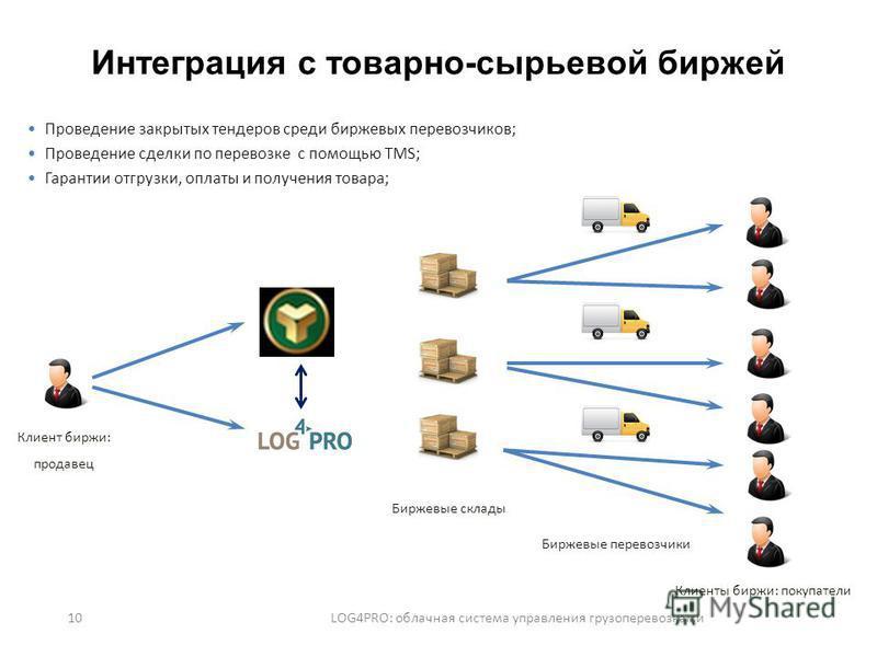 10 LOG4PRO: облачная система управления грузоперевозками Интеграция с товарно-сырьевой биржей Проведение закрытых тендеров среди биржевых перевозчиков; Проведение сделки по перевозке с помощью TMS; Гарантии отгрузки, оплаты и получения товара; Биржев