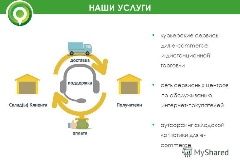НАШИ УСЛУГИ курьерские сервисы для e-commerce и дистанционной торговли сеть сервисных центров по обслуживанию интернет-покупателей аутсорсинг складской логистики для e- commerce