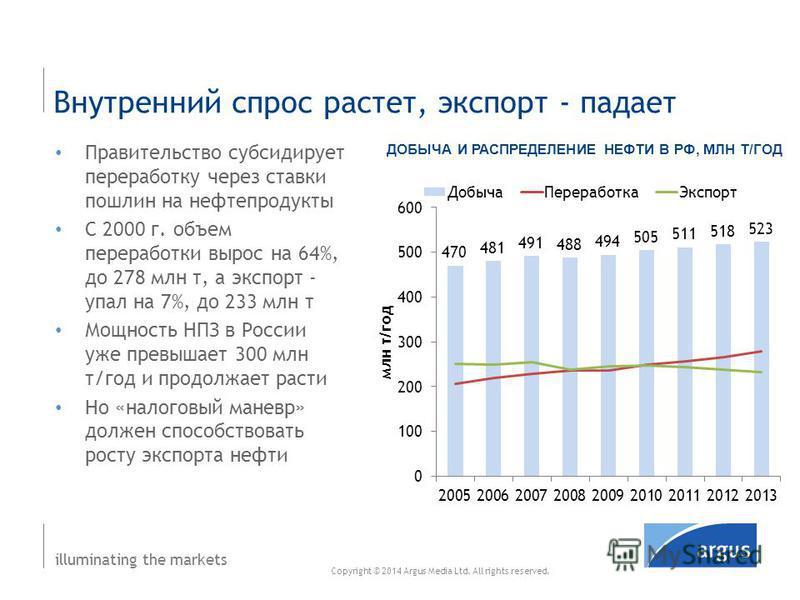 illuminating the markets Внутренний спрос растет, экспорт - падает ДОБЫЧА И РАСПРЕДЕЛЕНИЕ НЕФТИ В РФ, МЛН Т/ГОД Правительство субсидирует переработку через ставки пошлин на нефтепродукты C 2000 г. объем переработки вырос на 64%, до 278 млн т, а экспо