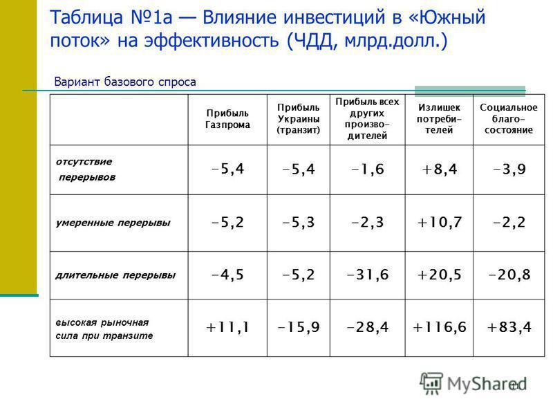 11 Таблица 1a Влияние инвестиций в «Южный поток» на эффективность (ЧДД, млрд.долл.) Вариант базового спроса Прибыль Газпрома Прибыль Украины (транзит) Прибыль всех других производителей Излишек потребителей Социальное благо- состояние отсутствие пере