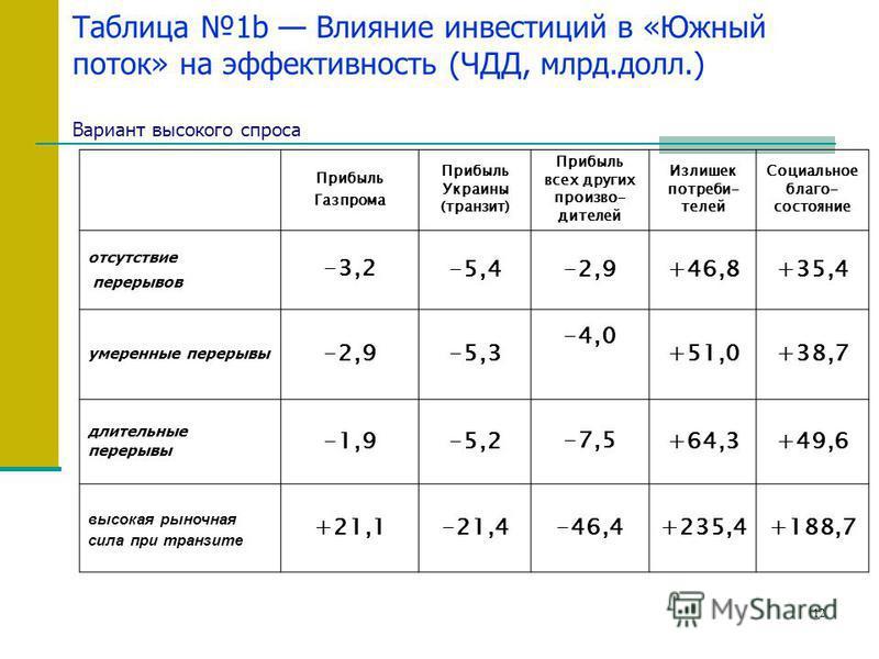 12 Таблица 1b Влияние инвестиций в «Южный поток» на эффективность (ЧДД, млрд.долл.) Вариант высокого спроса Прибыль Газпрома Прибыль Украины (транзит) Прибыль всех других производителей Излишек потребителей Социальное благо- состояние отсутствие пере
