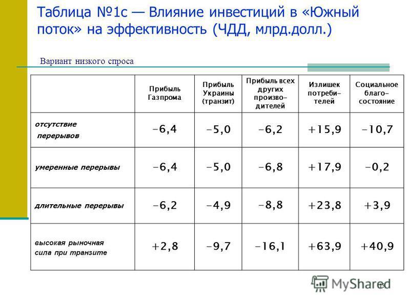 13 Таблица 1c Влияние инвестиций в «Южный поток» на эффективность (ЧДД, млрд.долл.) Вариант низкого спроса Прибыль Газпрома Прибыль Украины (транзит) Прибыль всех других производителей Излишек потребителей Социальное благо- состояние отсутствие перер