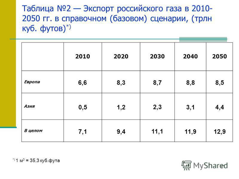 17 Таблица 2 Экспорт российского газа в 2010- 2050 гг. в справочном (базовом) сценарии, (трлн куб. футов) *) 20102020203020402050 Европа 6,6 8,3 8,78,88,5 Азия 0,51,2 2,3 3,14,4 В целом 7,17,19,4 11,1 11,912,9 *) 1 м 3 = 35,3 куб.фута
