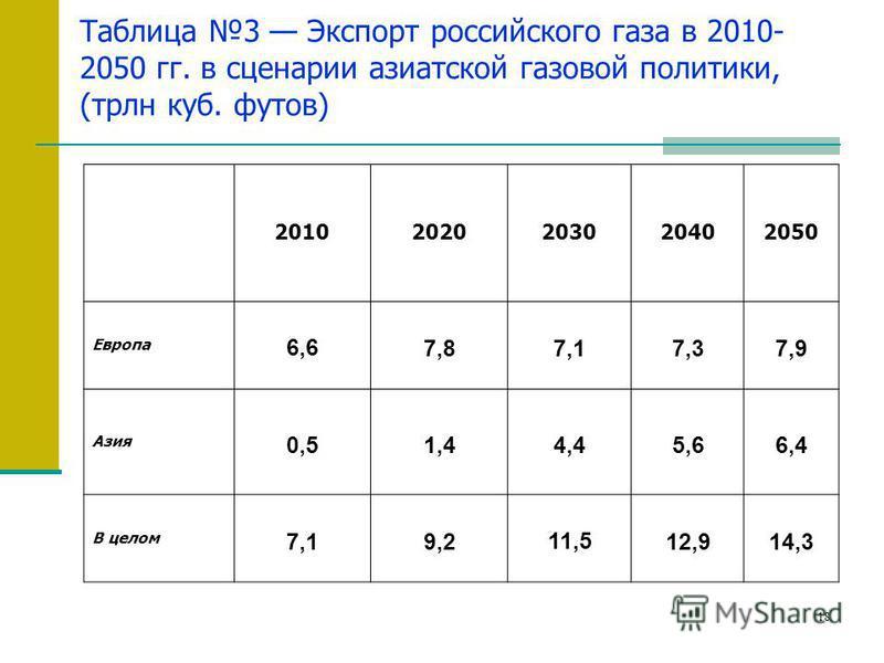 18 Таблица 3 Экспорт российского газа в 2010- 2050 гг. в сценарии азиатской газовой политики, (трлн куб. футов) 20102020203020402050 Европа 6,6 7,8 7,17,37,9 Азия 0,51,4 4,4 5,66,4 В целом 7,19,2 11,5 12,914,3