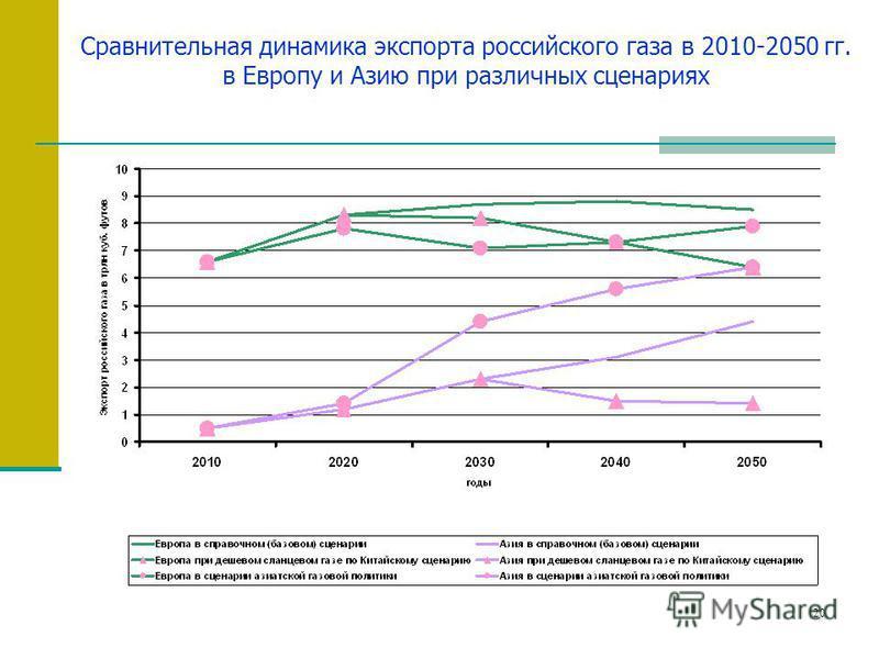 20 Сравнительная динамика экспорта российского газа в 2010-2050 гг. в Европу и Азию при различных сценариях