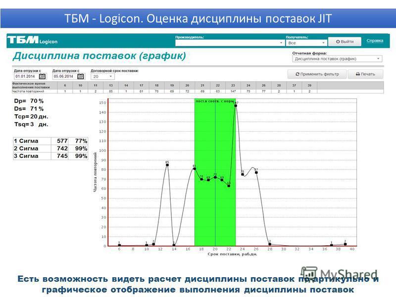 Есть возможность видеть расчет дисциплины поставок по-артикул но и графическое отображение выполнения дисциплины поставок ТБМ - Logicon. Оценка дисциплины поставок JIT