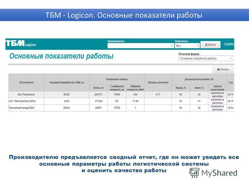 Производителю предъявляется сводный отчет, где он может увидеть все основные параметры работы логистической системы и оценить качество работы ТБМ - Logicon. Основные показатели работы