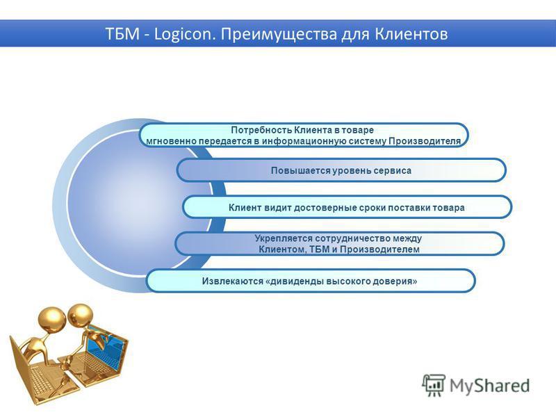 Потребность Клиента в товаре мгновенно передается в информационную систему Производителя Повышается уровень сервиса Клиент видит достоверные сроки поставки товара Укрепляется сотрудничество между Клиентом, ТБМ и Производителем ТБМ - Logicon. Преимуще