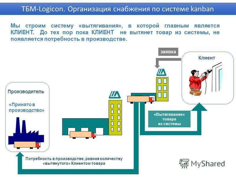 Мы строим систему «вытягивания», в которой главным является КЛИЕНТ. До тех пор пока КЛИЕНТ не вытянет товар из системы, не появляется потребность в производстве. Клиент «Принято в производство» Потребность в производстве, равная количеству «вытянутог