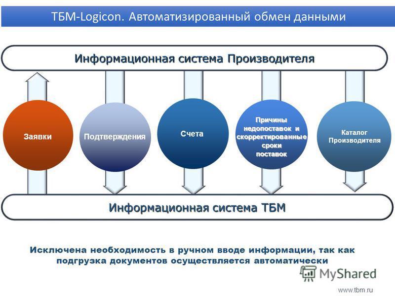 www.tbm.ru Подтверждения Счета Каталог Производителя Причины недопоставок и скорректированные сроки поставок Заявки Исключена необходимость в ручном вводе информации, так как подгрузка документов осуществляется автоматически ТБМ-Logicon. Автоматизиро